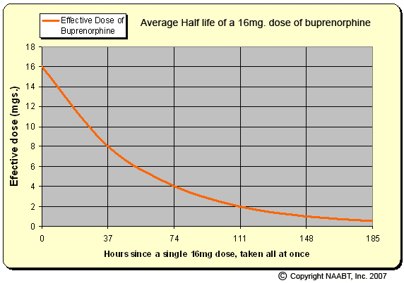 Tapering off buprenorphine - Taper Schedule - Taper calculator