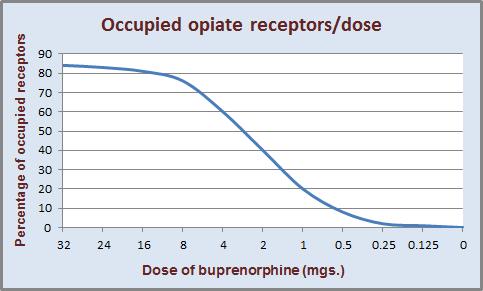 Tapering off buprenorphine taper schedule taper calculator